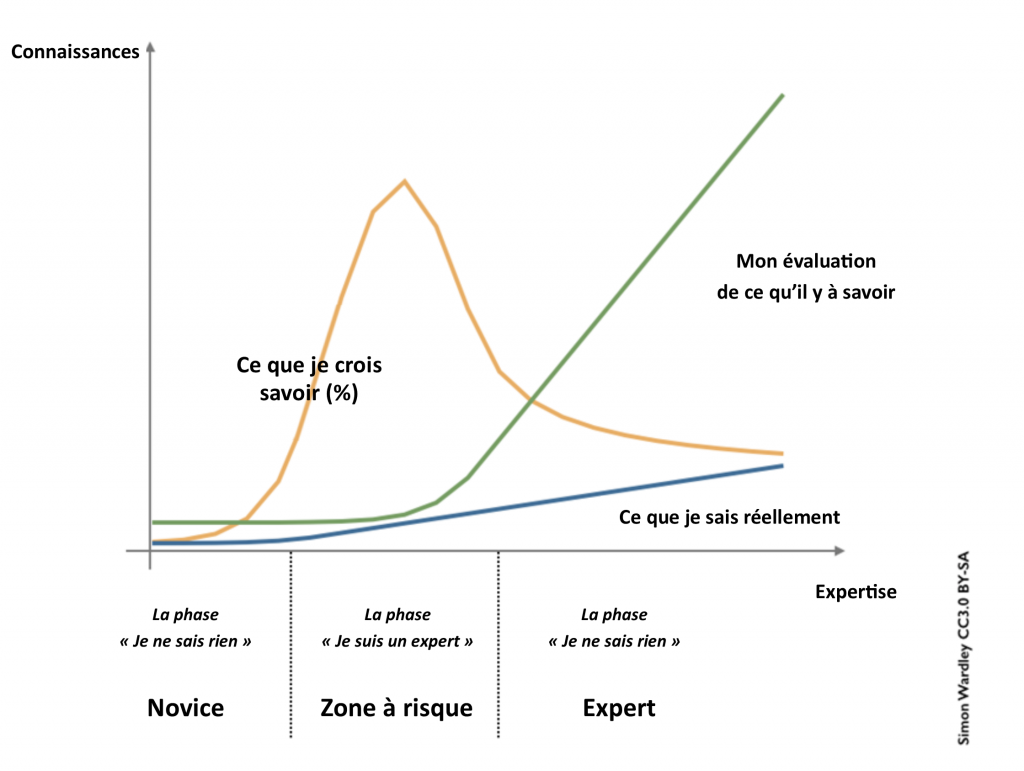 Graphique de l'apprentissage